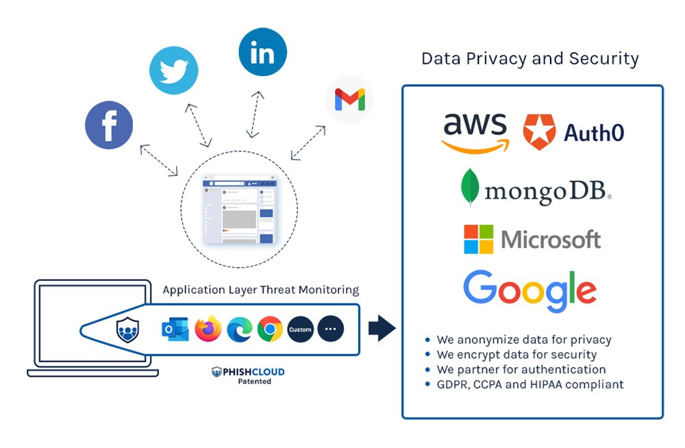 Data Aggregation and Protection